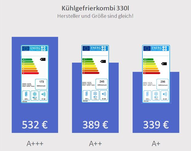 Kühlschrankpreis vs Energie-Label