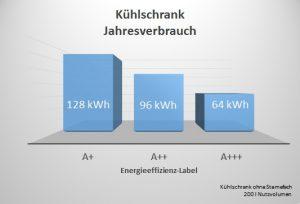 Kühlschrankverbrauch vs Energie-Label