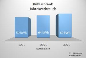 Kühlschrankverbrauch vs Volumen
